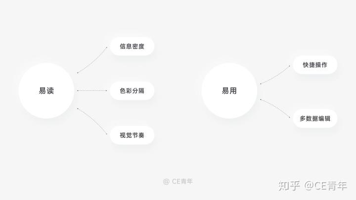 B端设计指南06-表格(上)