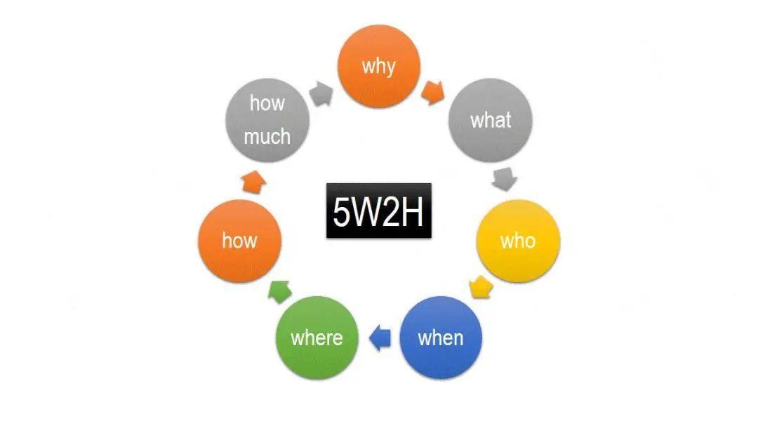 手握这五大要素,你的用户增长必将乘风破浪!