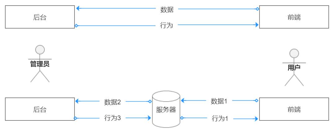 """后台系统:产品设计""""七步法"""""""
