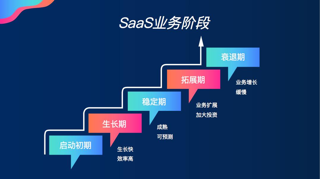 增长黑客—如何看SaaS指标和KPI的定义!