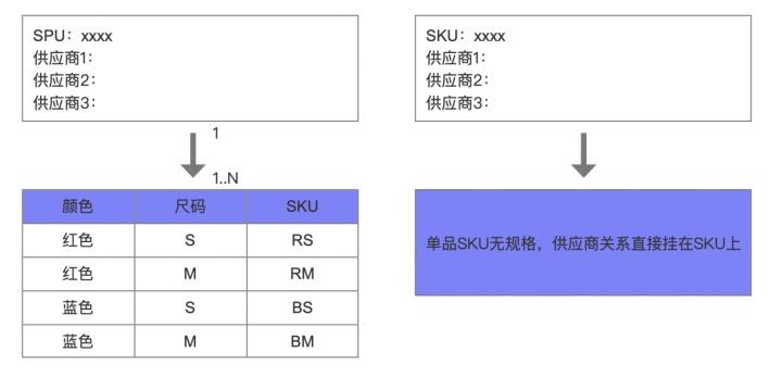 ERP系统:SPU和SKU的踩坑总结