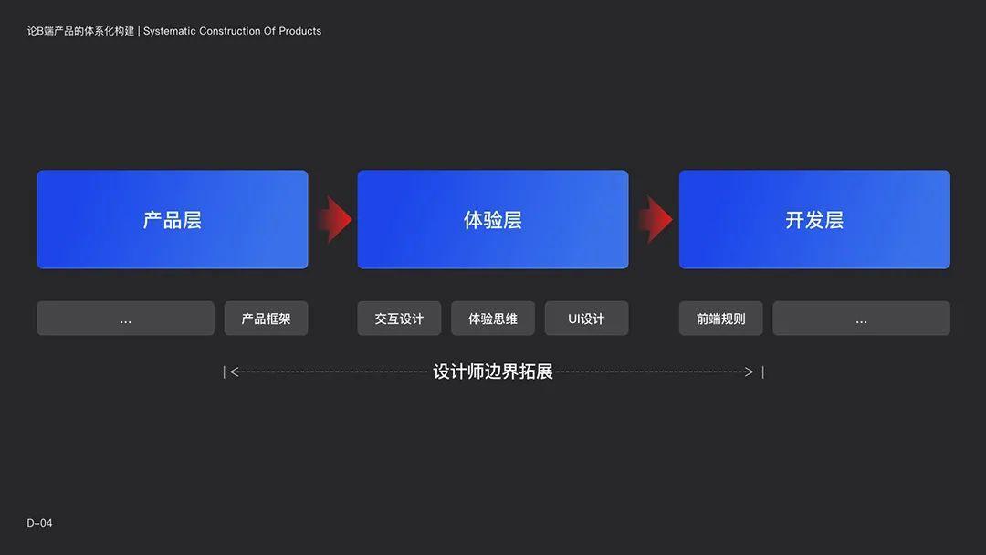 「 复杂系统如何设计」论B端产品的体系化构建