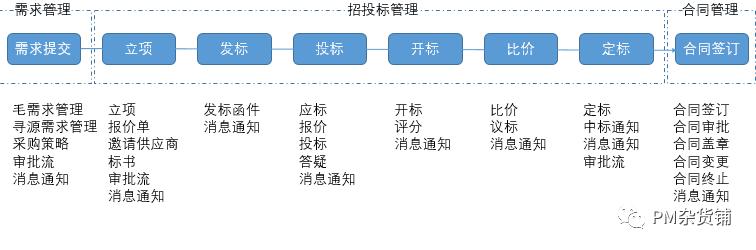 《规划(1):TO B产品架构图,用这6步搞定,错过就要再等···》
