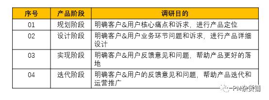 "《To B产品""业务调研""3步走,即看即用!》"